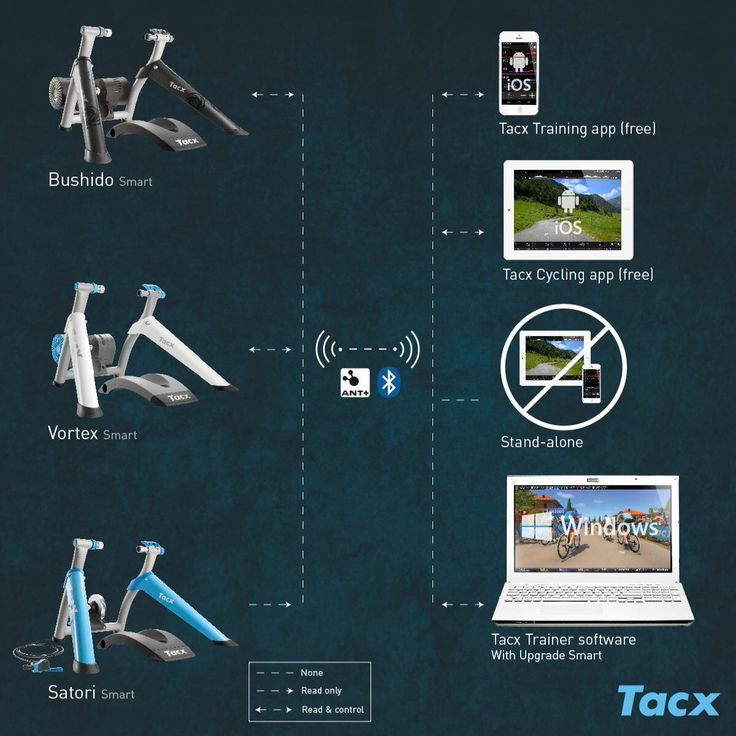 Infographic Tacx Smart trainers