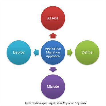 Application Migration Services – Evoke Technologies #application #migration, #application #migration #check-list, #data #migration #strategy, #data #migration, #application #migration #approach, #legacy #application #migration http://reply.nef2.com/application-migration-services-evoke-technologies-application-migration-application-migration-check-list-data-migration-strategy-data-migration-application-migration-approach-lega/  # Application Migration Evoke Technologies has been assisting…