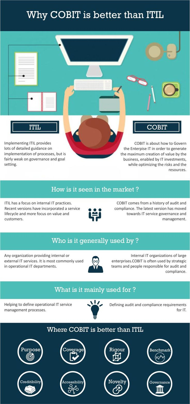 15 best cobit training certification course images on pinterest learn why cobit 5 is better than itil xflitez Choice Image