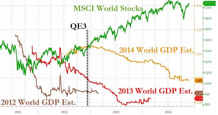 Bloomberg : déconnexion entre l'économie réelle et les marchés boursiers dans un graphique qui compare les performances des marchés boursiers (ligne verte) par rapport à la croissance économique estimée au cours des trois dernières années. Depuis le début du 3ème programme de quantitative easing américain en décembre 2012, les prévisions de croissance du PIB mondial se sont effondrées de 15%. Mais dans le même temps, les cours boursiers du monde ont progressé de 35%.