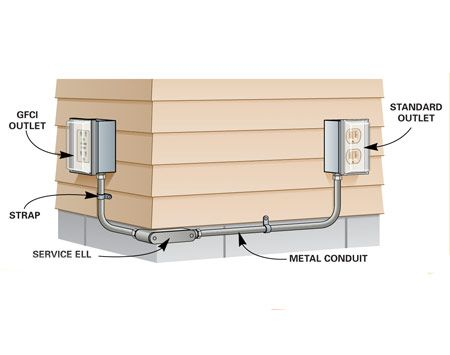 How to Add an Outdoor Outlet   The Family Handyman
