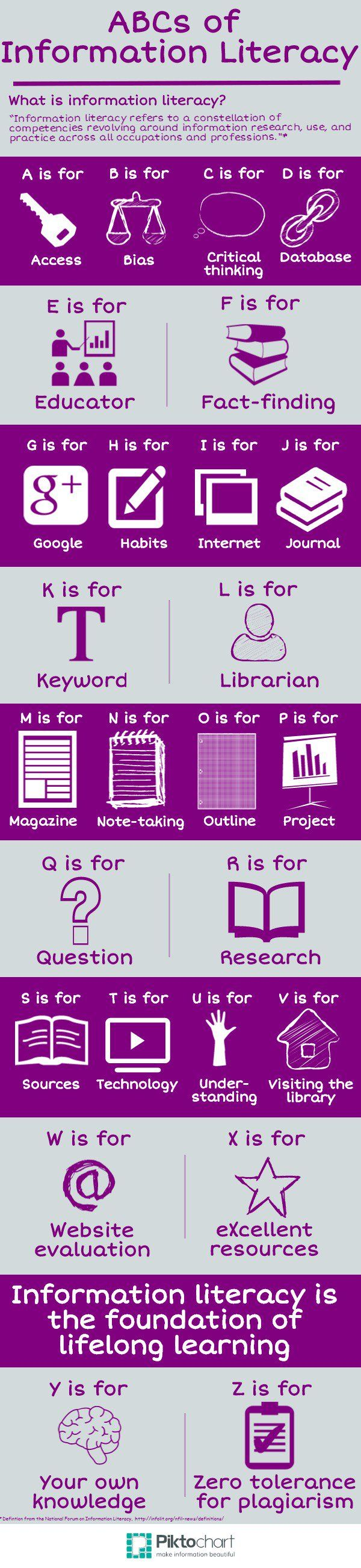 The ABCs of Information Literacy Infographic | e-Learning #Infographics