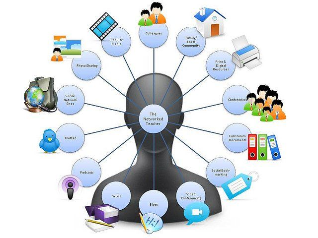 33 best images about Web 2.0 for Teachers on Pinterest ...