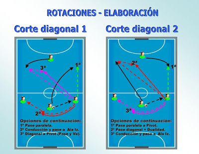 Fútbol Sala Base: ROTACIONES Sistema 3-1: Iniciación, Movimientos y Tareas