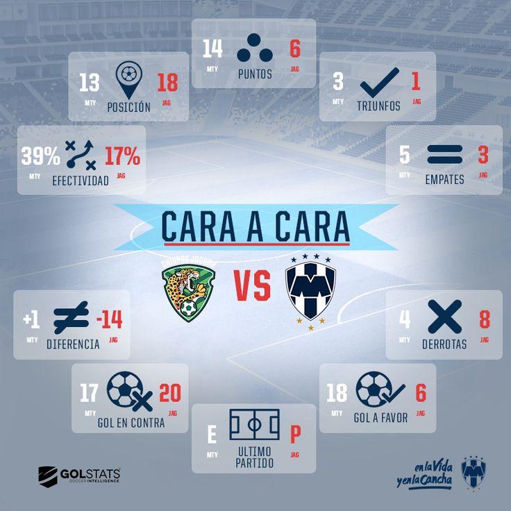 ¡Ya está aquí el #CaraACara de Jaguares vs #Rayados! 😉 Checa el dato aquí 👉