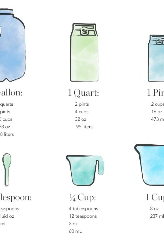 A Nifty Cheat Sheet for Common Kitchen Measurement Conversions via @PureWow