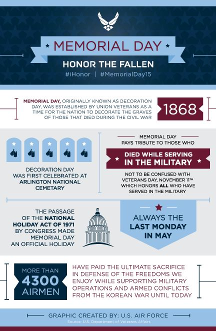 memorial day 2015 facts