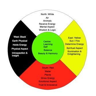 Medicine Wheel Craft Ideas