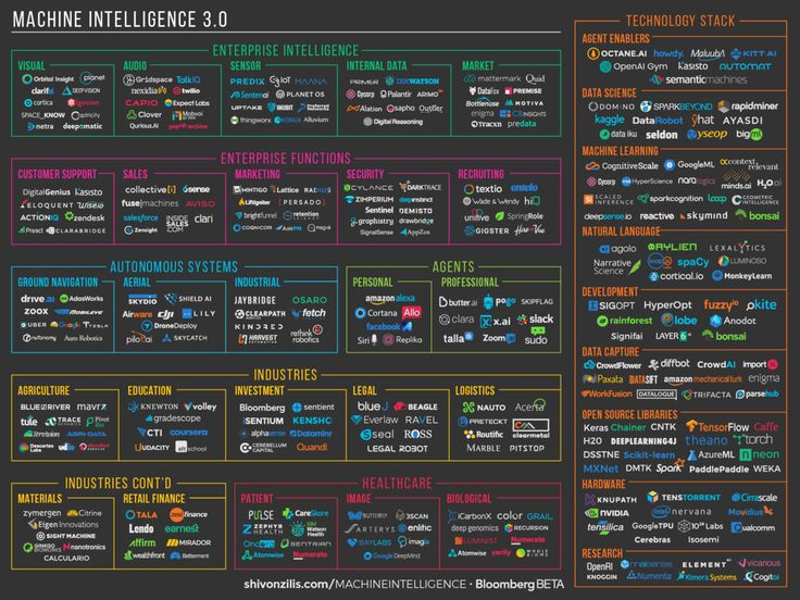 The current state of machine intelligence 3.0.