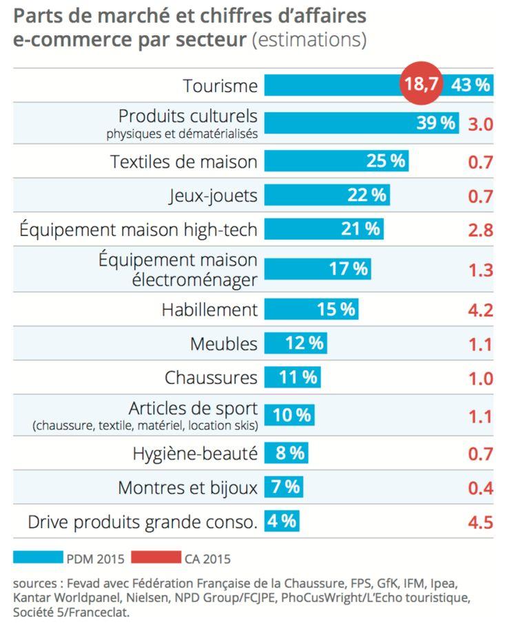 Les chiffres clés de la FEVAD pour le Ecommerce en 2015: Parts de marché et chiffres d'affaires e-commerce par secteur