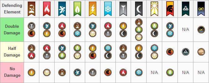 Dragon City Weakness War Update Defending Element