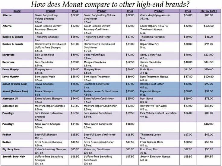 Check out how Monat compares to other high-end salon products.  Not to mention ours are highly concentrated and mine will have lasted me 7 weeks by the time I'm done with it!  Don't forget, VIP customers get it for $84 and Market Partners $69.