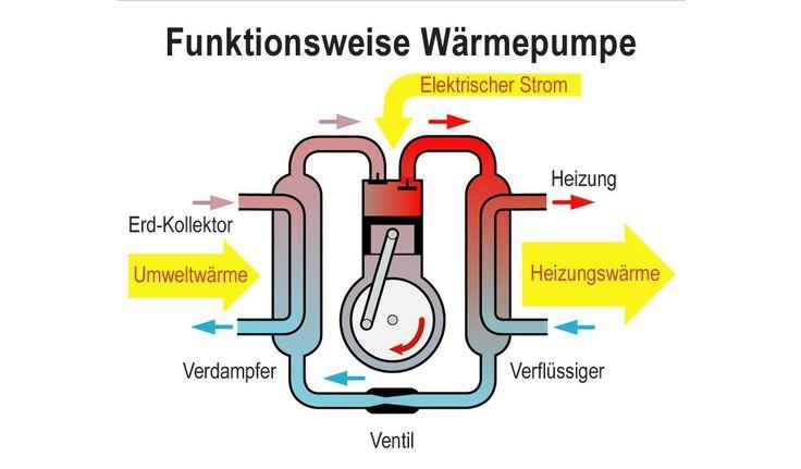 Das Funktionsprinzip einer Wärmepumpe
