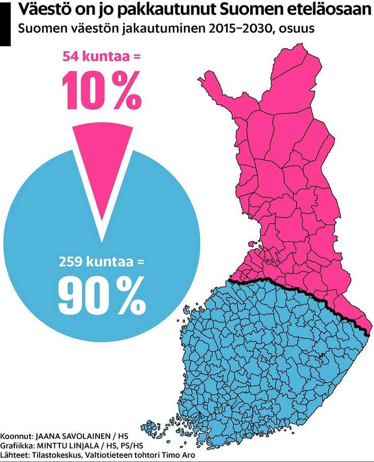 Väki valuu kohti etelää – Katso HS:n laskurilla, kuinka kotikuntasi työikäisen väestön määrä muuttuu Jo yli puolet suomalaisista asuu 200 kilometrin säteellä Helsingistä. Väestöllinen keskipiste valuu Kanta-Hämeen Hauholta kohti etelää noin kilometrin vuodessa. Erot väestön rakenteessa kasvavat tuoreen tilaston mukaan entisestään, sillä neljä muuttajaa viidestä on nuoria tai nuoria aikuisia.