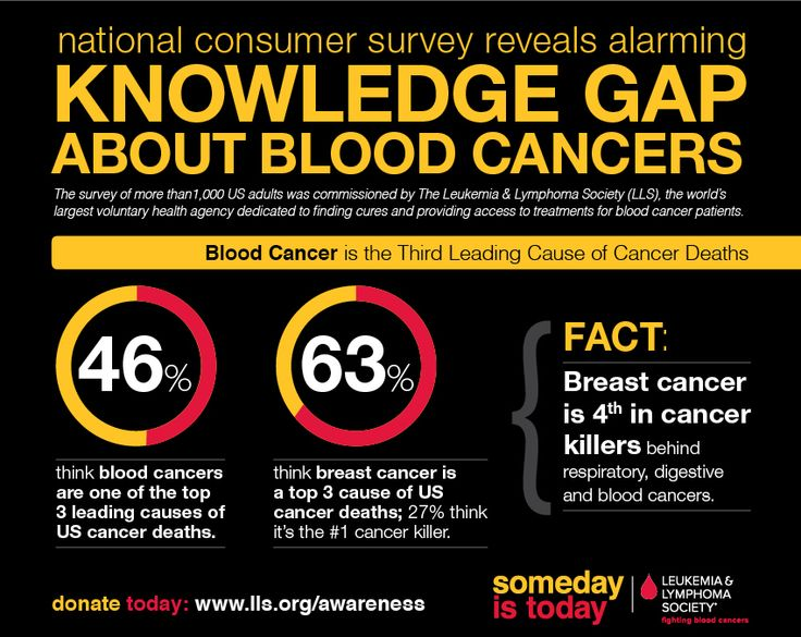 Learn more about the knowledge gap about blood cancers. CLICK for the full infographic!