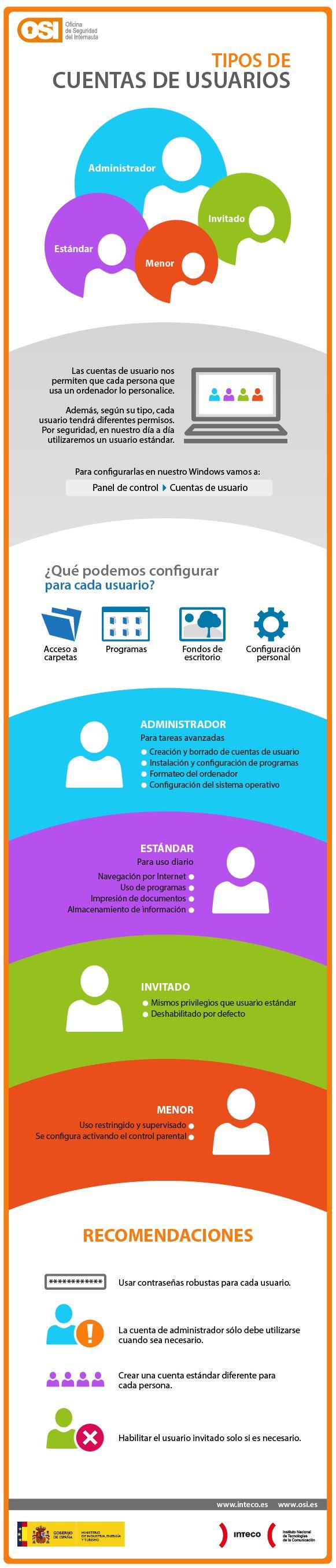 Infografía que muestra de forma gráfica cuales son los distintos tipos de cuentas de usuario que existen y qué características tiene cada una.