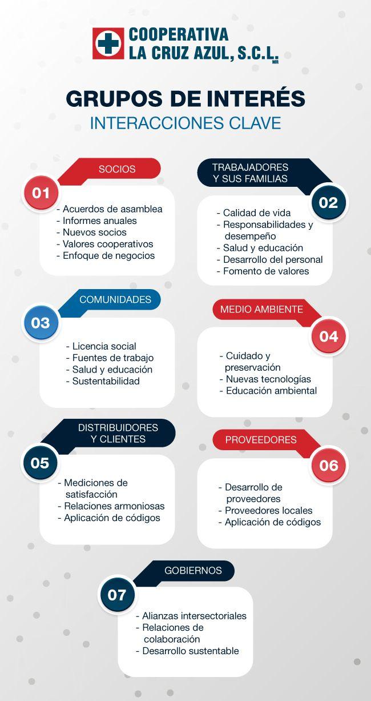 Te decimos por qué necesitas un mapa de grupos de interés y cómo crear el tuyo. Cooperativa La Cruz Azul empresa socialmente responsable responde: