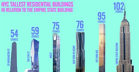 NYC's Tallest Residential Buildings, Compared to the ...