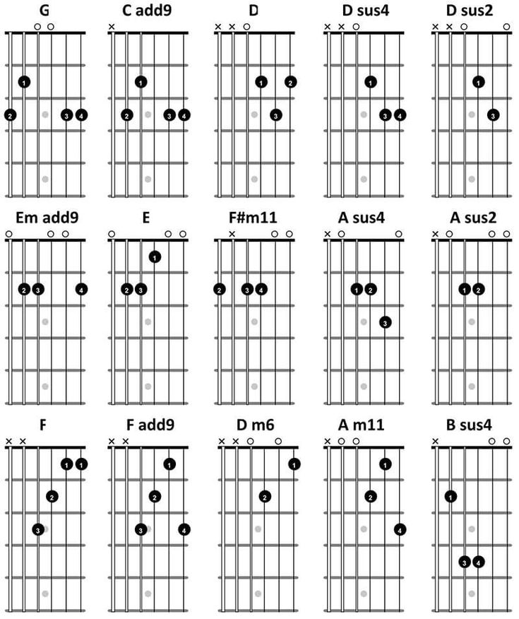Guitar chords learn