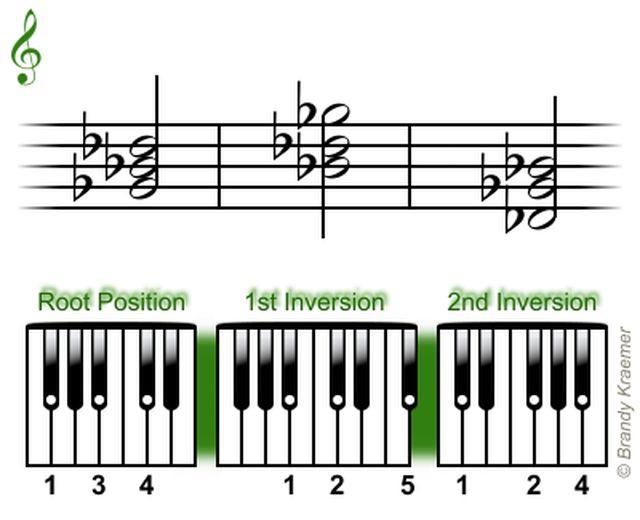 Acordes Triadas Mayores para Piano: Triadas en Sol bemol mayor para piano