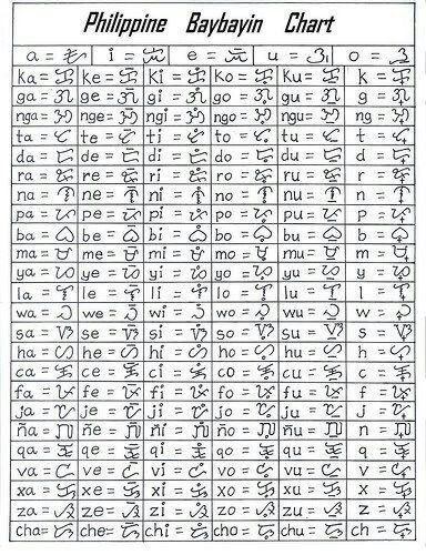 Language Diagrams   Secret Energy - Baybayin   Ancient Filipino Alphabet