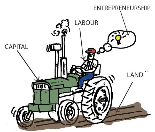 Factors of Production Explained. Great picture to explain the 4 categories that make up production