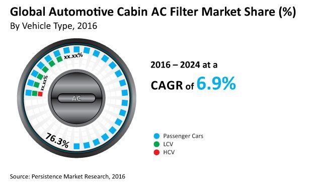 Automotive Cabin AC Filter Market Key players Sogefi SpA, Donaldson Company, Inc., Robert Bosch GmbH, Denso Corporation, and others