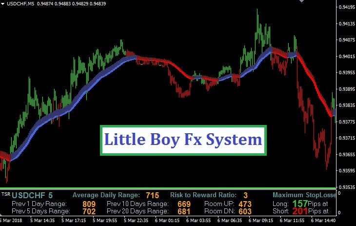 Little Boy Fx System Mt4 Learn Forex Trading Forex Trading