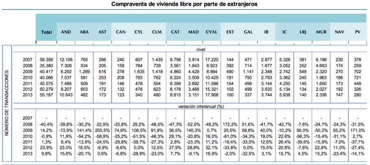 Increased Purchase Tax On Spanish Property and Idiot Politicians - home purchase agreement