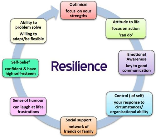 Resilience Quotes Funny: Personal Growth