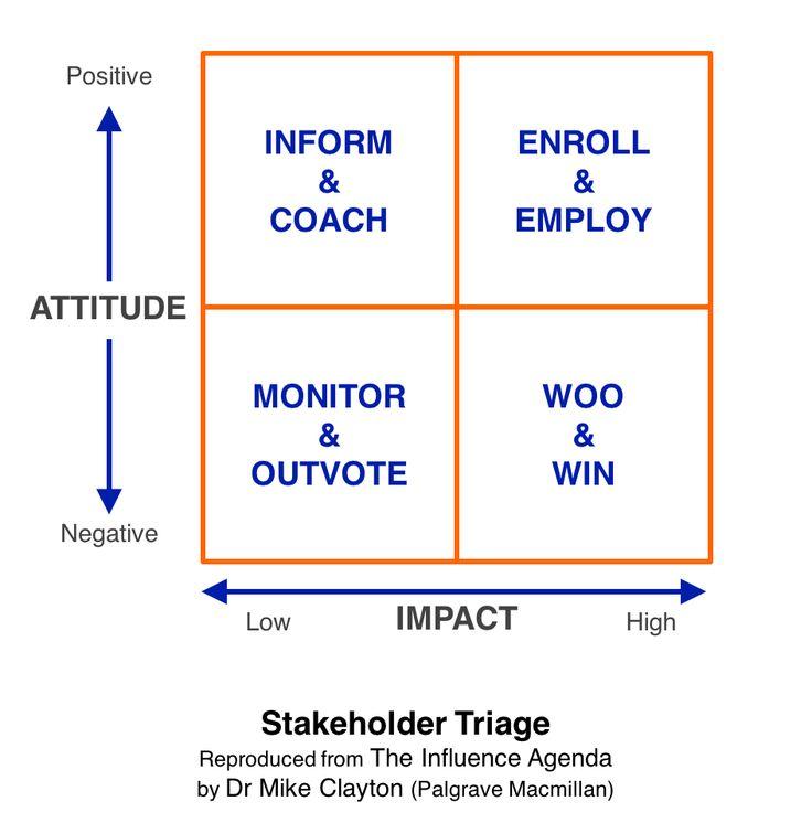 Best  Stakeholder Analysis Ideas On   Stakeholder