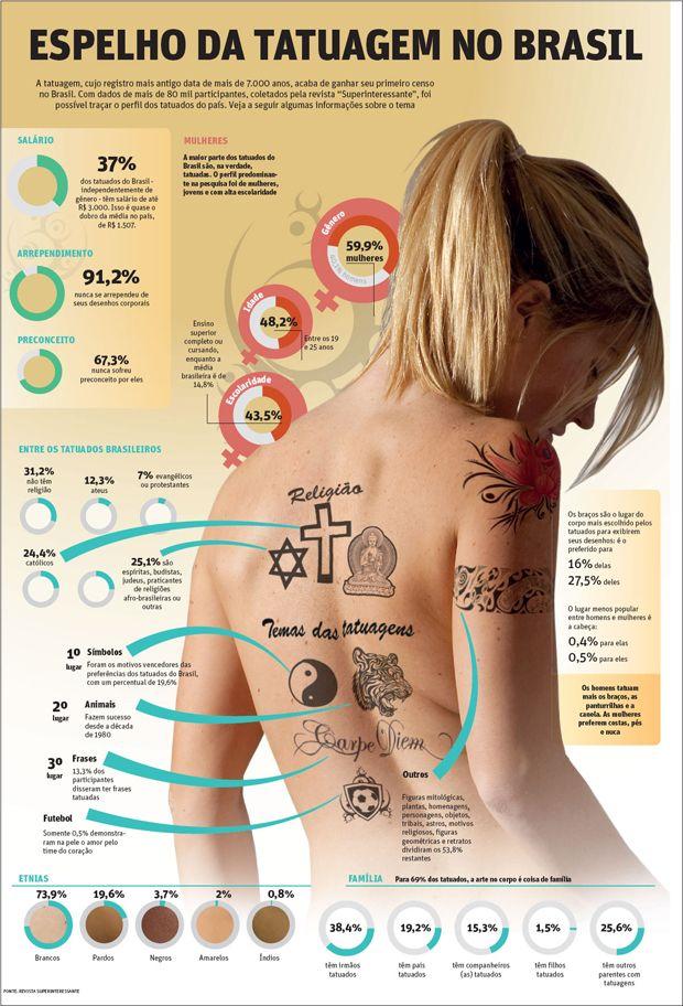 Pode até ser clichê e nem mostrar toda a realidade do país, mas achamos interessante compartilhar o Perfil da Tatuagem no Brasil publicado pela Revista Super Interessante, após uma pesquisa nas redes sociais com 80 mil entrevistados e 150 mil tatuagens mapeadas.
