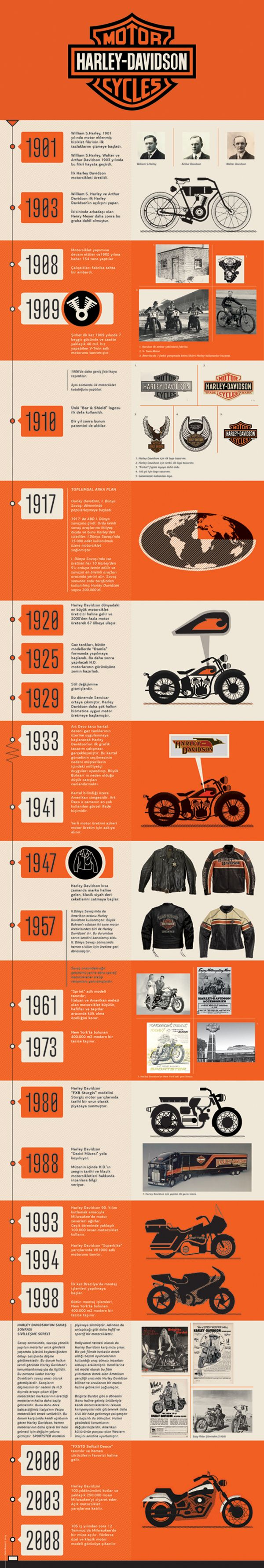 Harley Davidson History of Timeline Design by Pelin Meşeci , via Behance