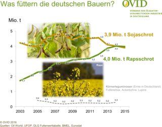 Raps toppt Soja : LG Seeds Deutschland Mit etwa 4,0 Millionen Tonnen lag der Verbrauch an Rapsschrot in Deutschland im vergangenen Jahr erstmals über dem von Sojaschrot mit 3,9 Millionen Tonnen. Landwirte setzen beide Ölschrote ein, um den Bedarf an hochwertigem Eiweiß von Rindern, Schweinen und Geflügel zu decken. Rapsschrot wird aus Rapssaaten gewonnen. Sie liefern zu 40 Prozent Öl und zu 60 Prozent Schrot. Der Verbrauch an Rapsschrot hat sich in Deutschland innerhalb von nur 10 Jahren…