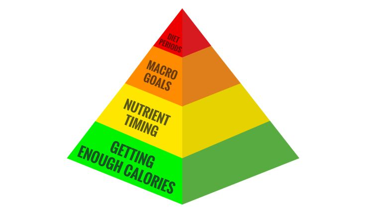 Climbing Nutrition: The Sports Nutrition Pyramid