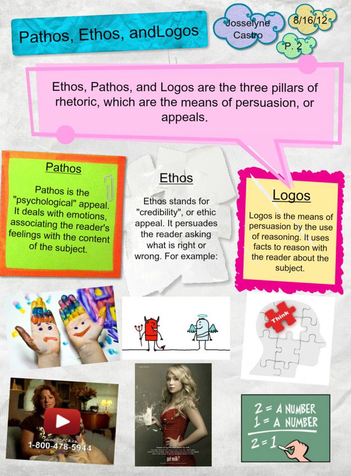 ethos argumentative essay The use of pathos, ethos and logos in advertising essay  writing the classical  principles of argumentation – ethos, pathos, and logos will be observed as it.