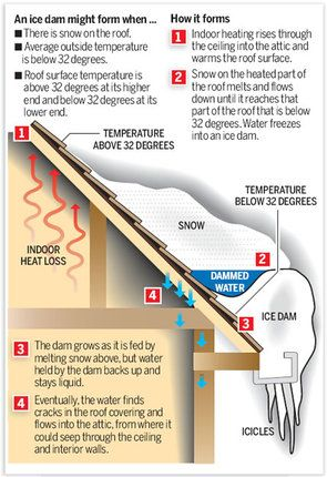 Ice damming issues, leaks, pooling, ventilation congestion, lifting shingles For those who have leaks this pic is a good illustration of what's going on up there.