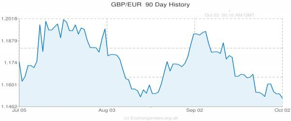 pound to euro exchange rate today