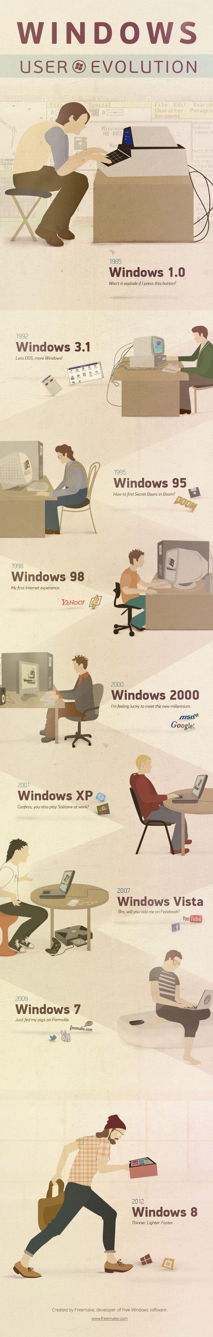 #Windows user evolution infographic