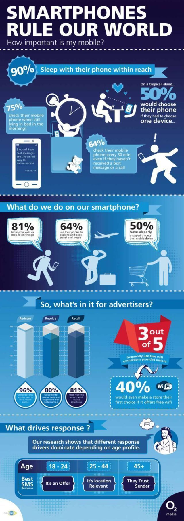 Smartphones Rule Our World Infografia Infographic Internet