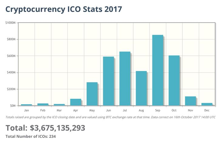 Эволюция ICO: от мелких вспышек к большому крипто-взрыву 2017-го - Roman KOMYZA