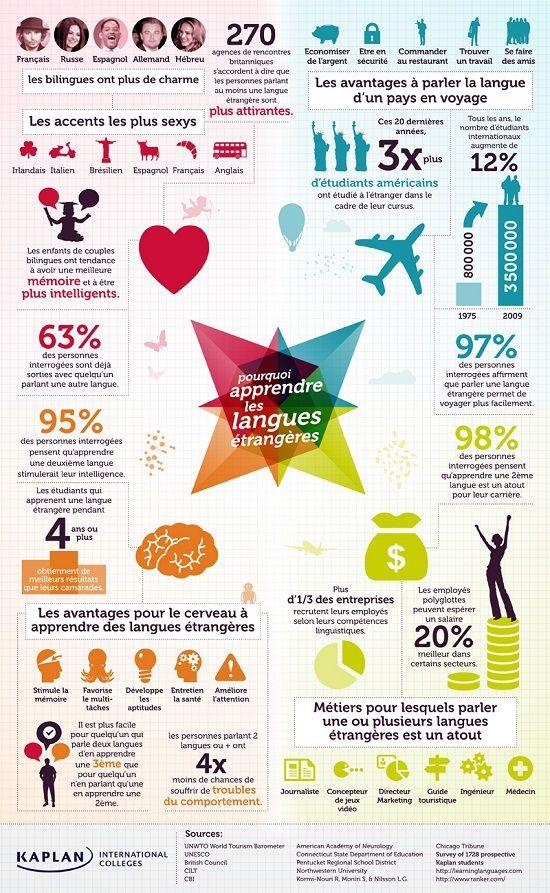 pourquoi apprendre les langues etrangeres kaplan Les avantages de parler plusieurs langues (infographie)