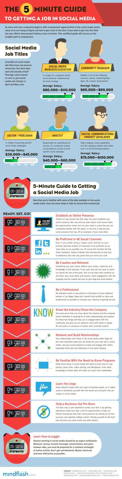 5 minutes pour obtenir un job dans les médias sociaux