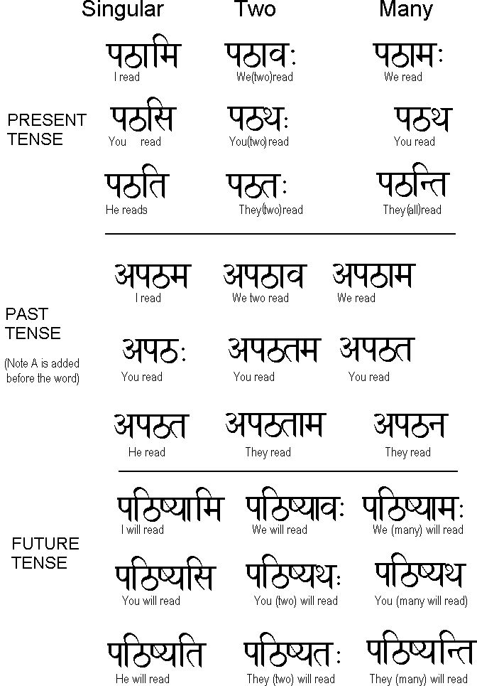 Sanskrit Learn Ukindia Lesson 4