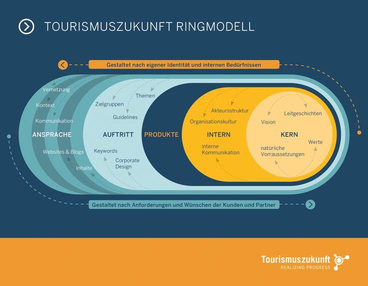 Tourismuszukunft Ringmodell und Markenmodell  #TZRingmodell #Ringmodell #TZMarkenmodell #Markenmodell #Marke #Werte #Strategie