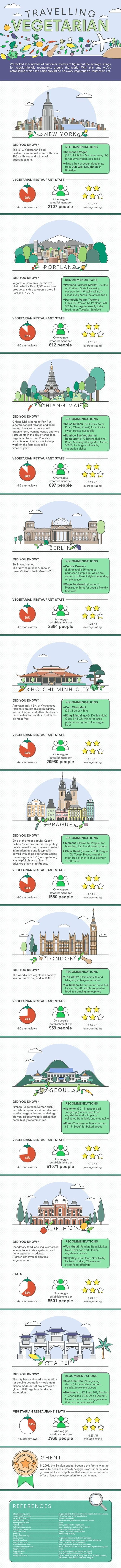 travelling vegetarian infographic