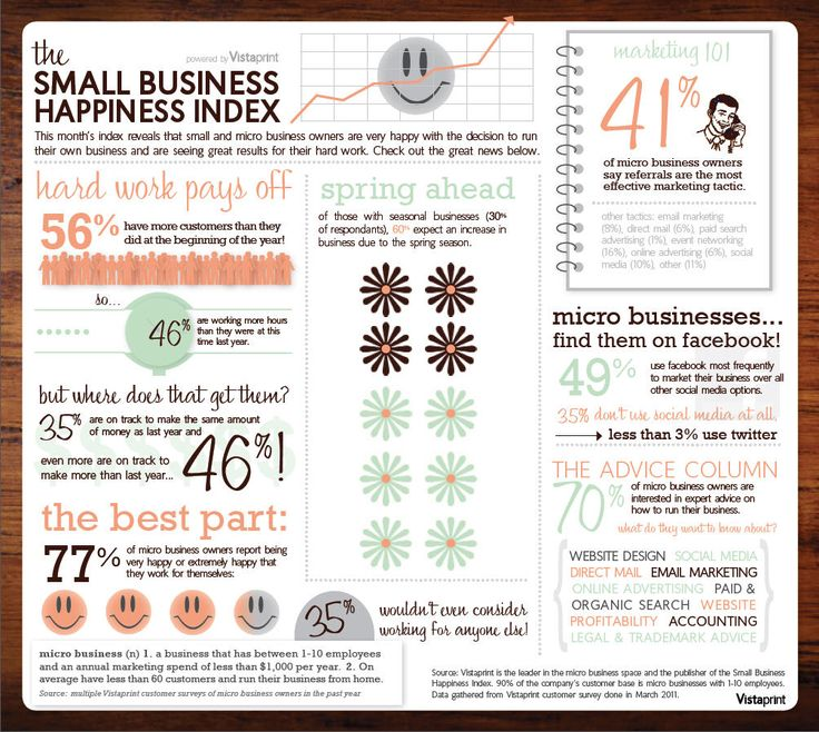 Small Business Happiness Index