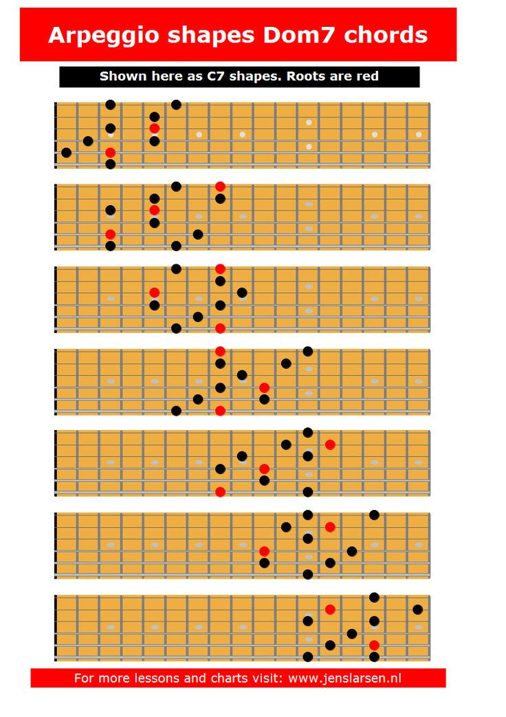 1000 ideas about guitar scales pdf on pinterest guitar chords pdf music theory guitar and - Guide per scale ...