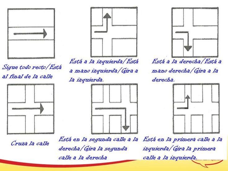 Image result for las direcciones en espanol