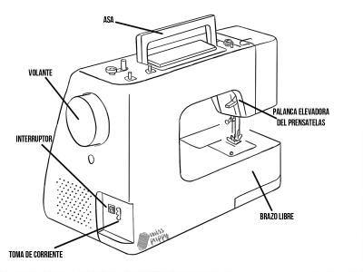 parte trasera maquina de coser | Partes de la misa, Ser
